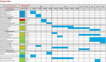 003 Awful Project Gantt Chart Template Excel Free Image 360