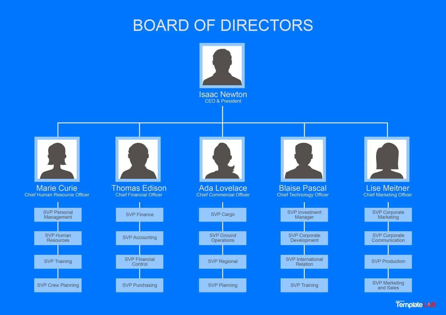 003 Fearsome Org Chart Template Microsoft Word 2010 Sample Full