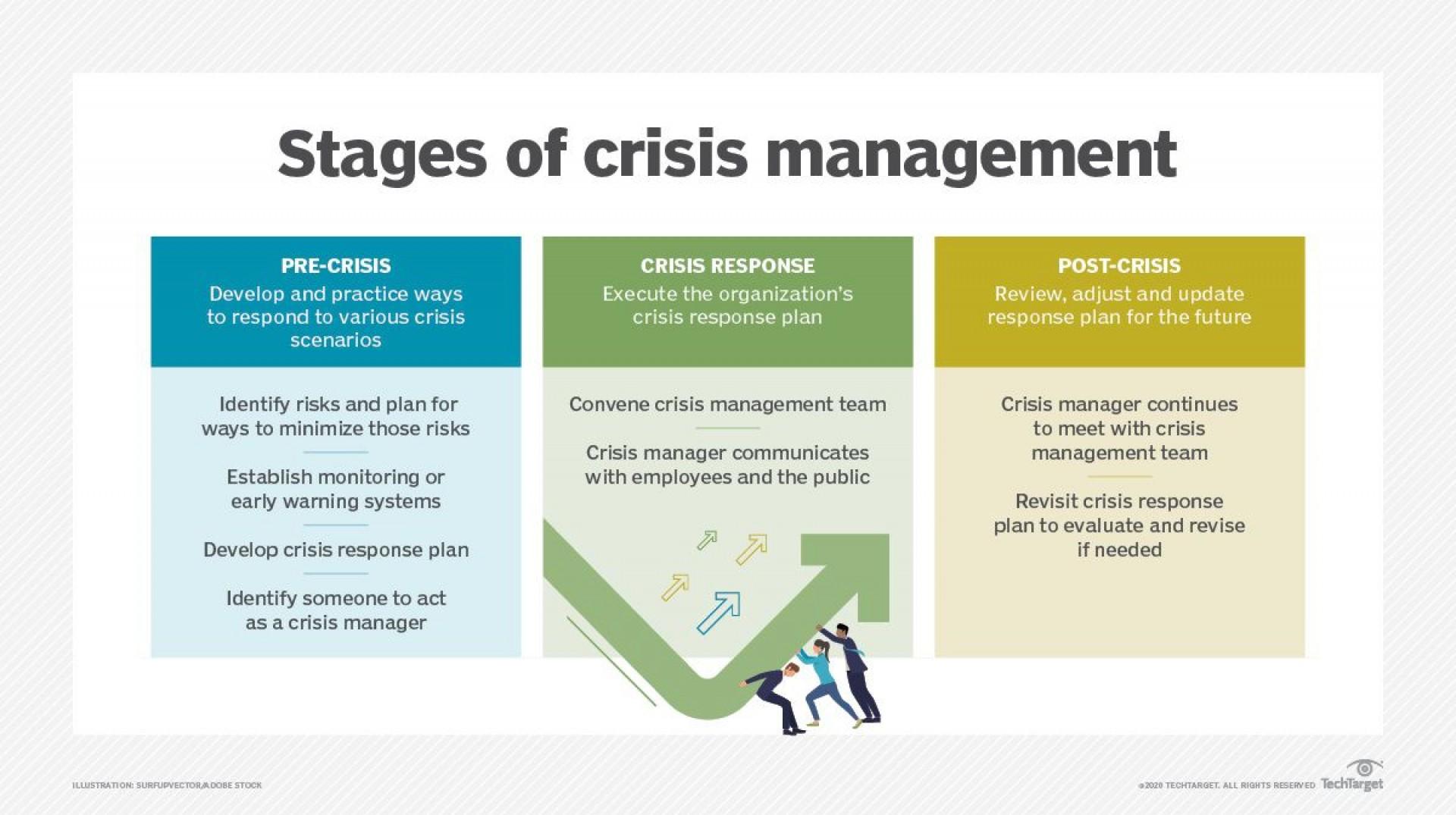 003 Frightening Crisi Management Plan Template Design  Example Uk Australia1920