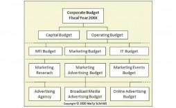 003 Frightening Sample Line Item Budget Format Highest Clarity