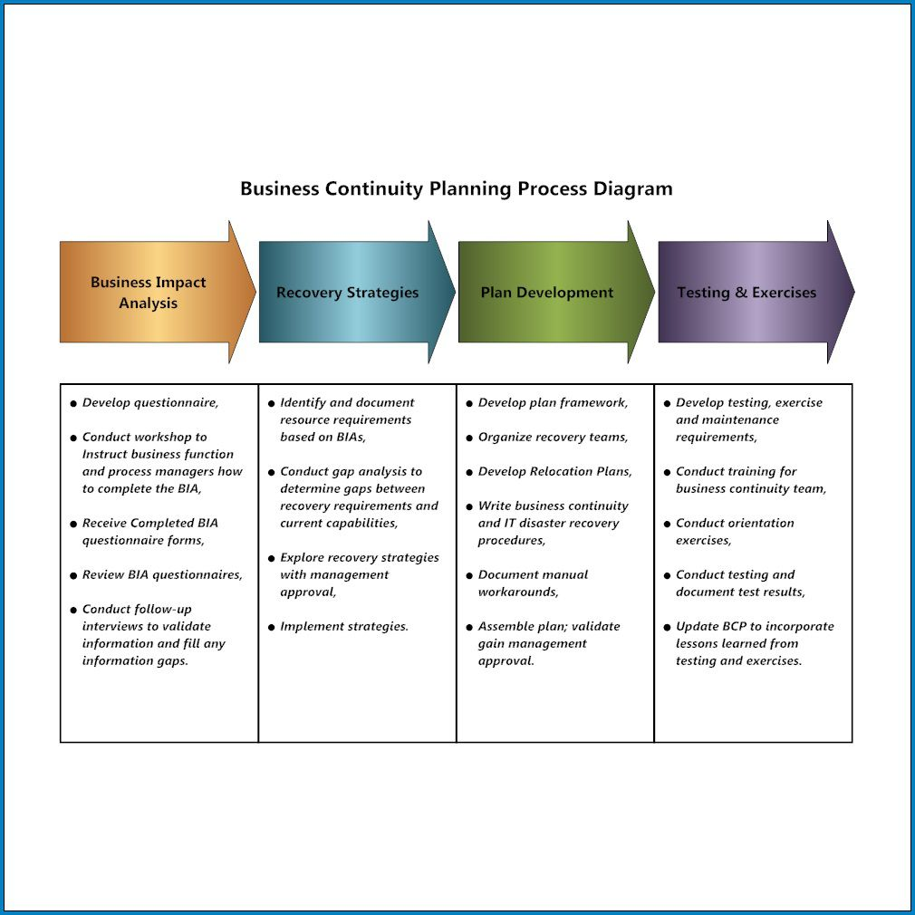 003 Frightening Simple Busines Continuity Plan Template High Def  Australia Sample For Small Businesse Basic ExampleFull