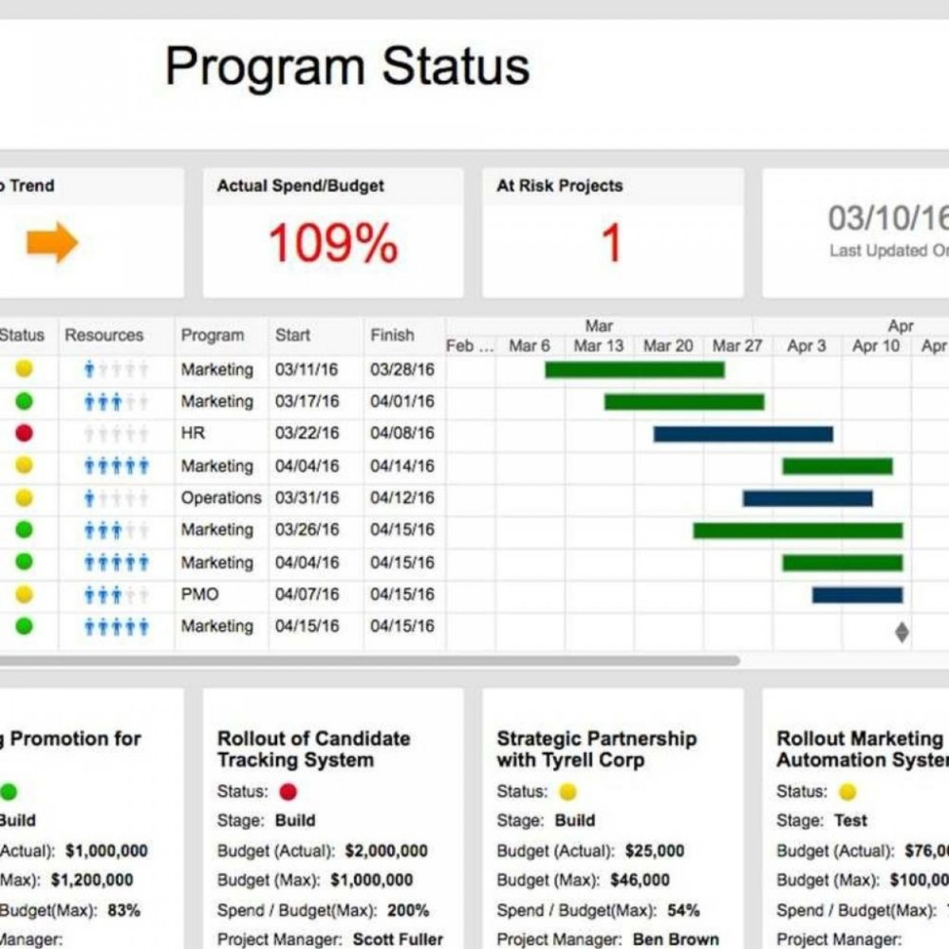 003 Outstanding Project Statu Report Template Excel Highest Clarity  Free Progres Format Xl1920
