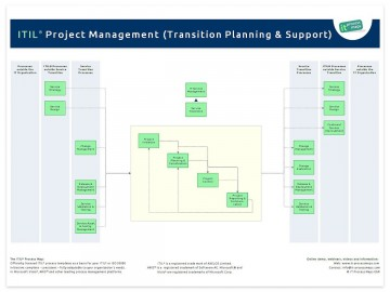 003 Rare Software Project Transition Plan Sample Example  Template Excel360