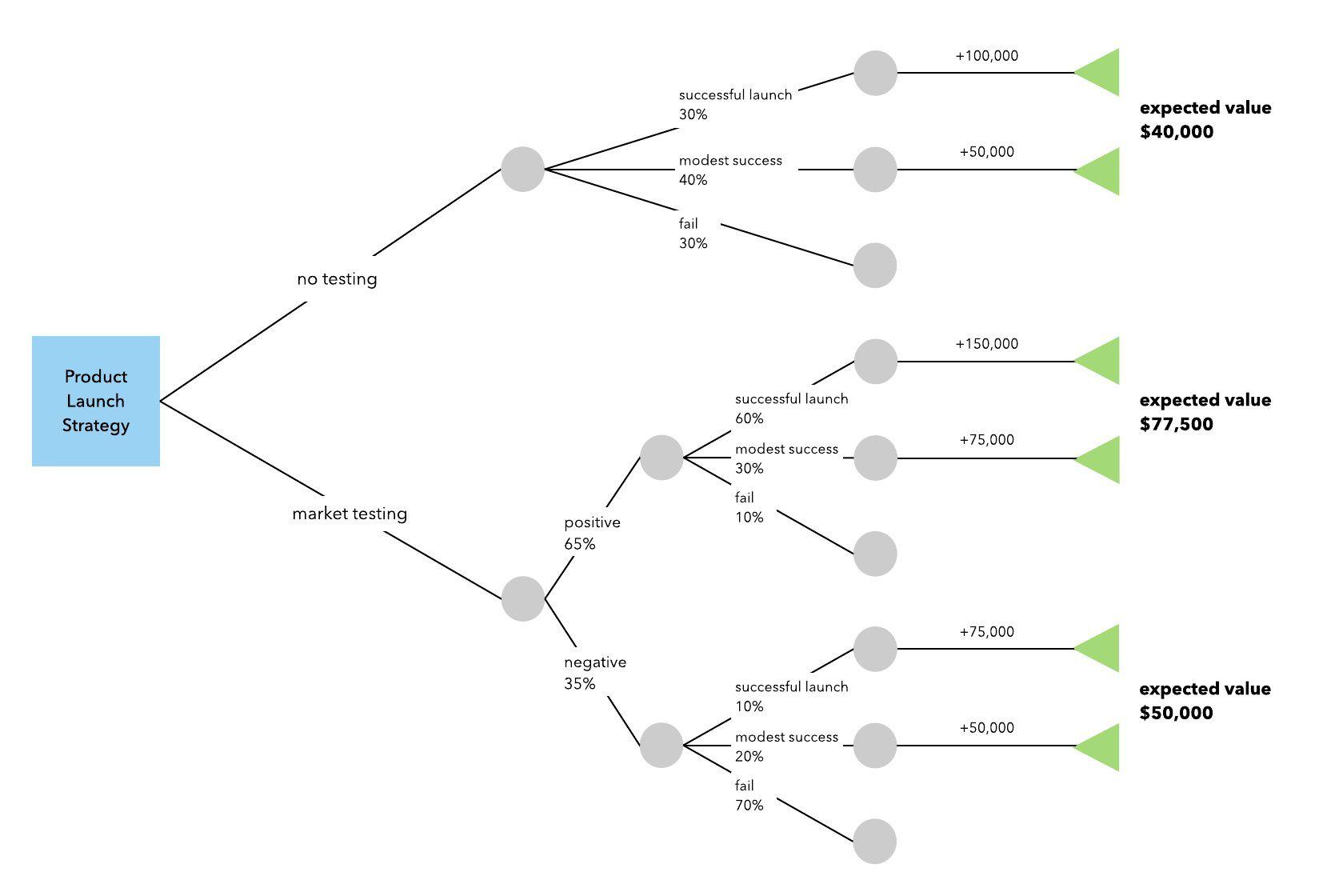 003 Simple Decision Tree Template Excel 2016 Sample Full