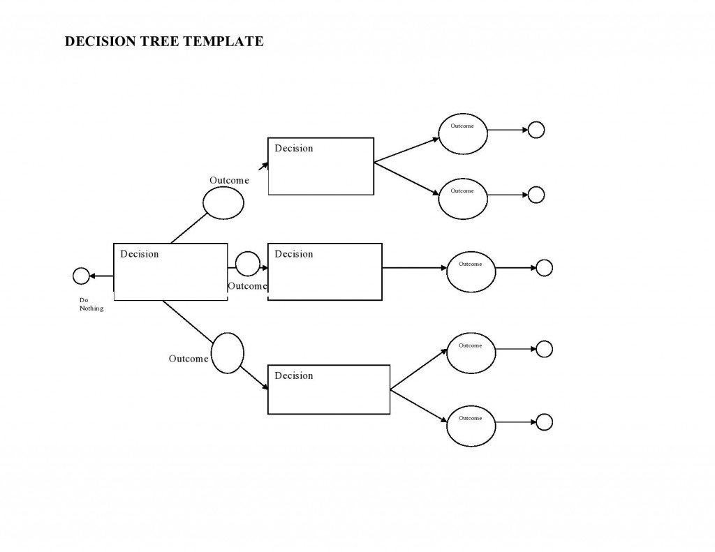 003 Striking Decision Tree Diagram Template Excel Inspiration  ChartLarge