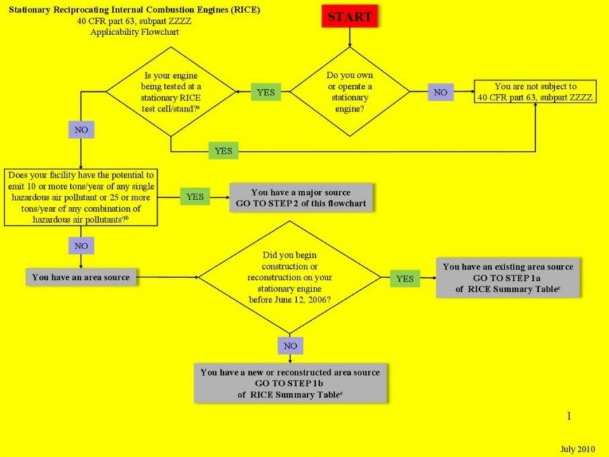 003 Striking Organization Chart Template Excel 2010 Photo  Organizational Org