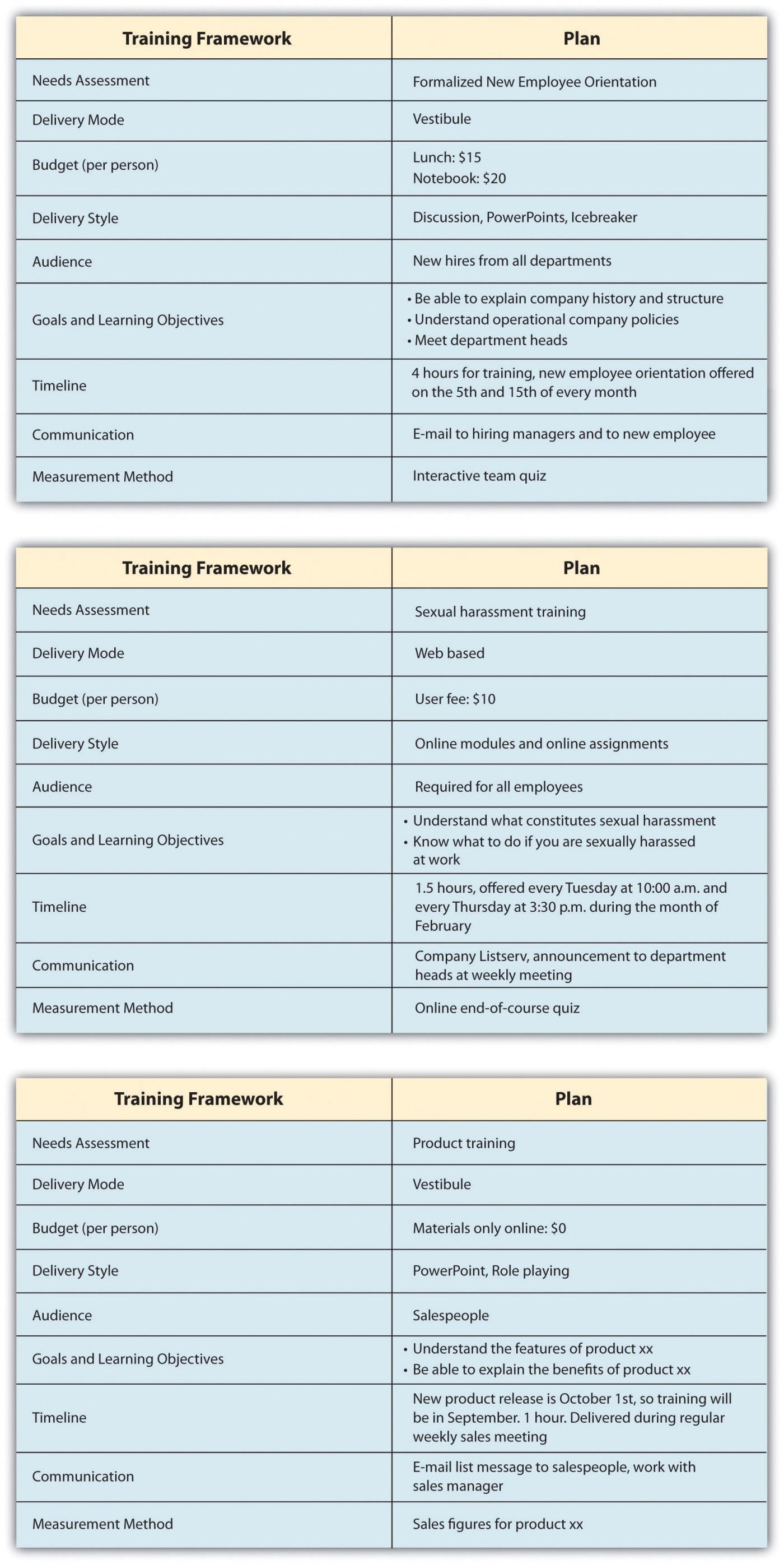 003 Unbelievable Employee Development Plan Example Sample  Workforce Personal Career1400