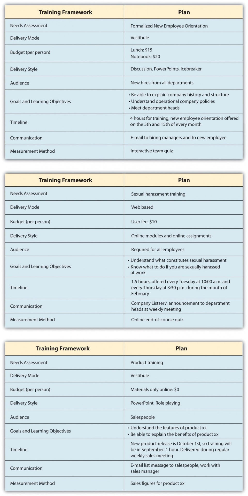 003 Unbelievable Employee Development Plan Example Sample  Workforce Personal Career960