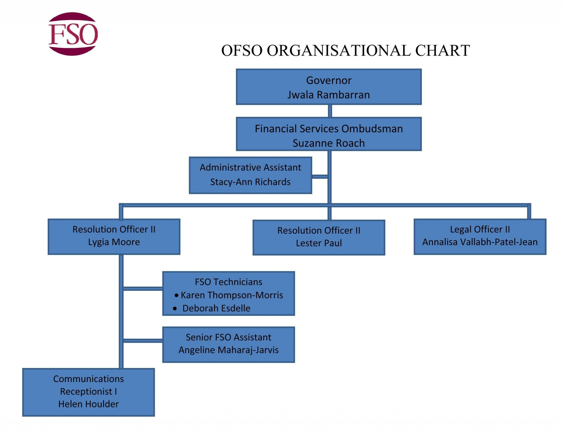 003 Unforgettable Microsoft Org Chart Template Inspiration  Visio Organization Office1920