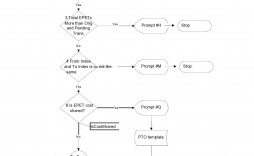 004 Awesome Decision Tree Diagram Template Excel Highest Clarity  Chart