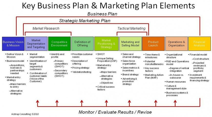 order for business plan
