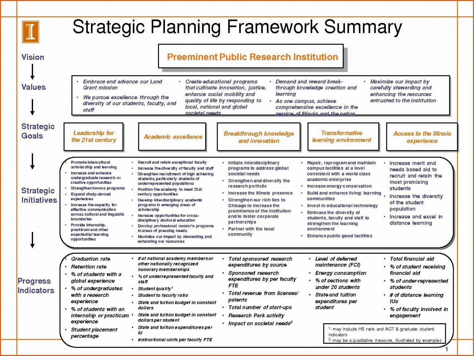 004 Exceptional Strategic Plan Outline Template Example  Marketing1920