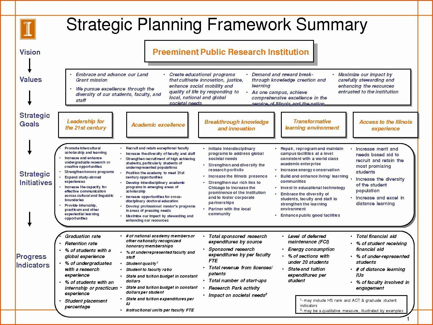 004 Exceptional Strategic Plan Outline Template Example  MarketingFull
