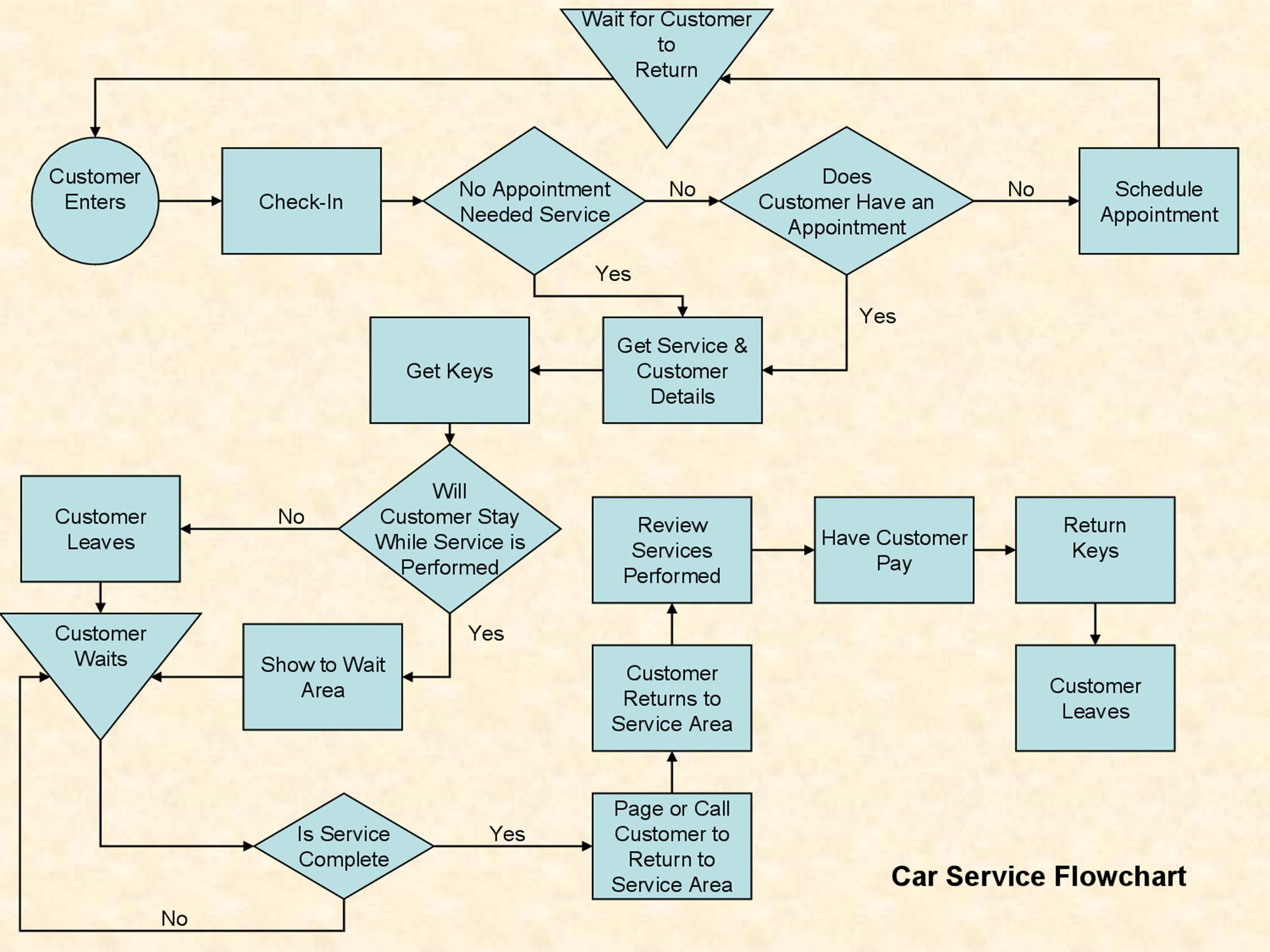 Process Flow Chart Template Addictionary