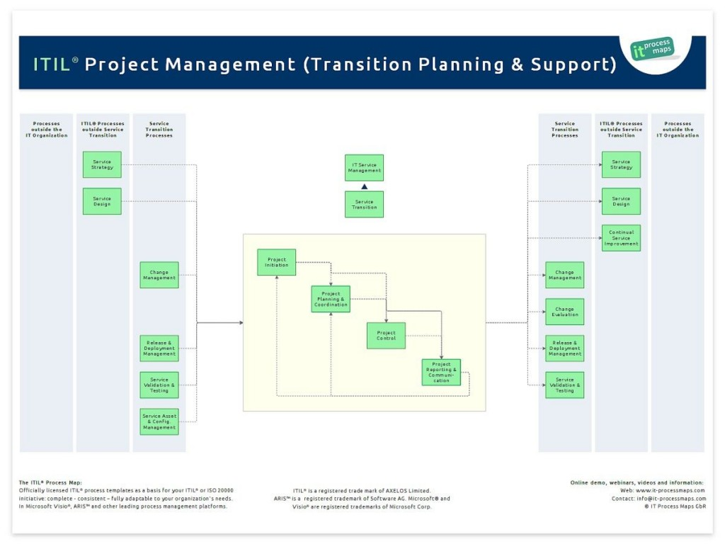 004 Formidable Project Transition Plan Sample Inspiration  Template Ppt OutLarge