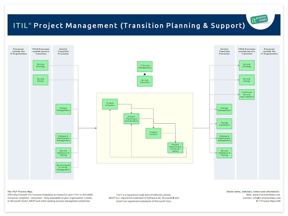 004 Formidable Project Transition Plan Sample Inspiration  Template Ppt OutFull