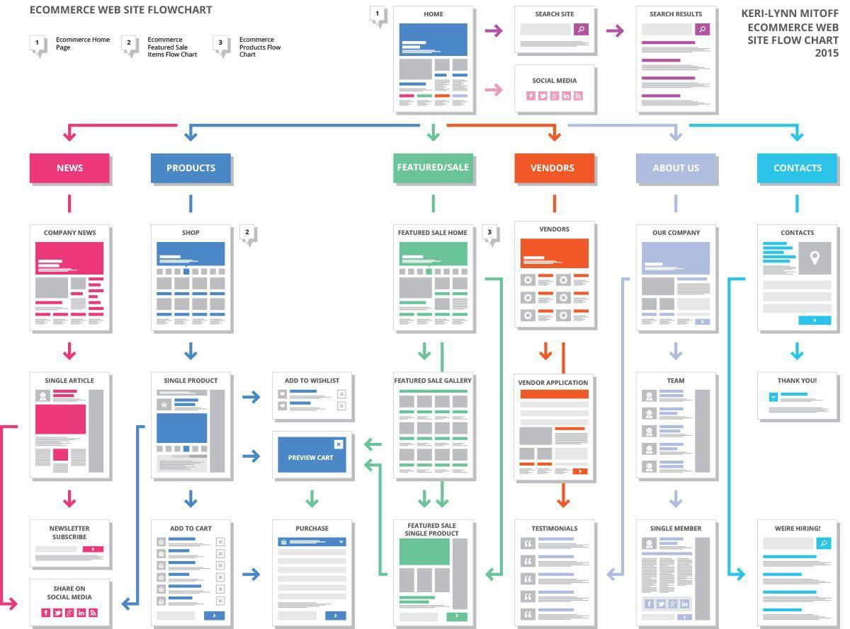 004 Frightening Website Design Site Map Template Example Full