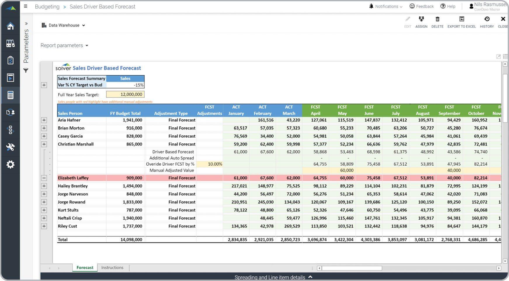 004 Impressive Sample Line Item Budget Format Picture Full