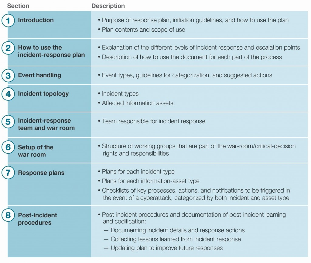 004 Incredible Incident Response Plan Template Picture  Example San For Small Busines PdfLarge