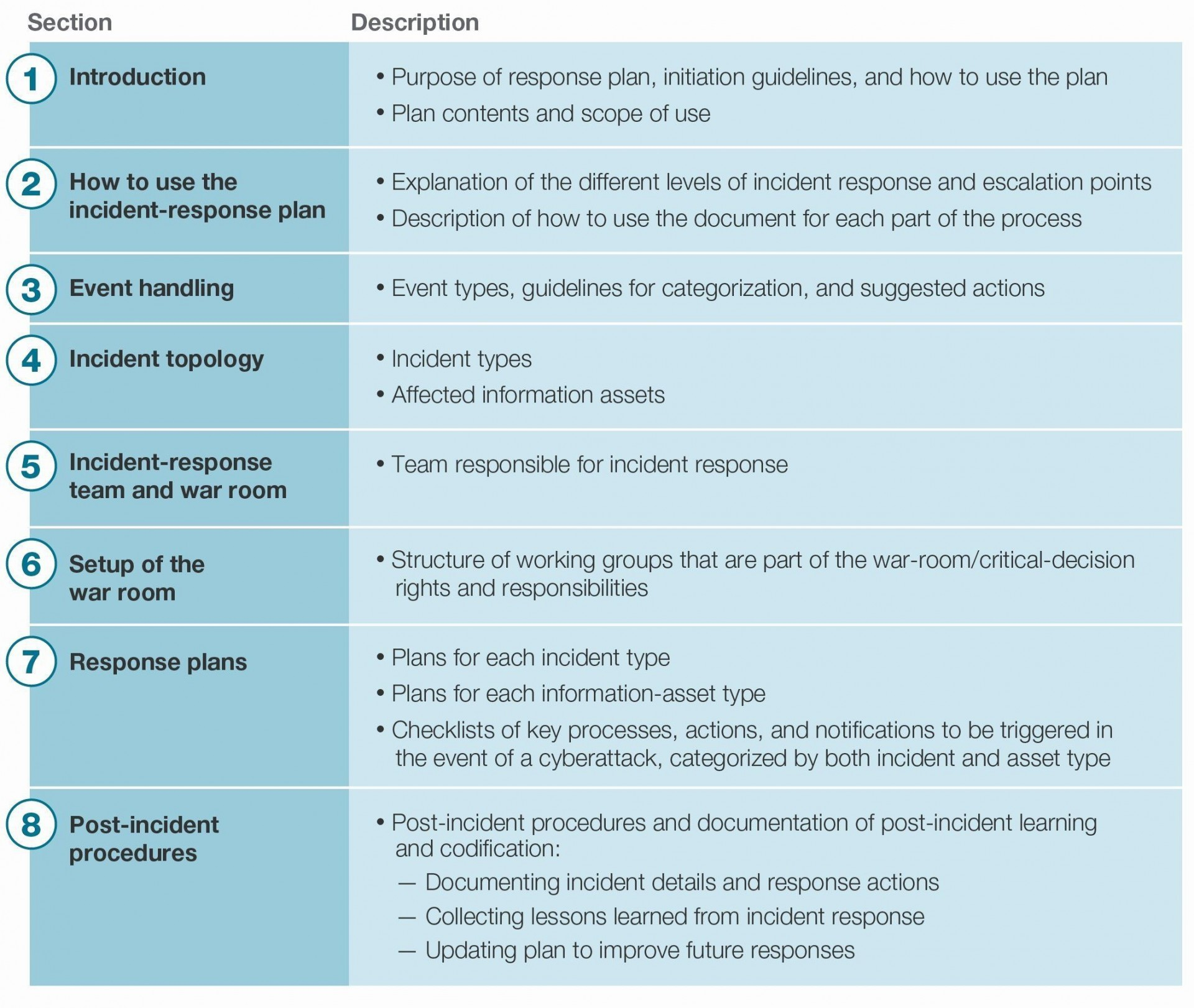 004 Incredible Incident Response Plan Template Picture  Example San For Small Busines Pdf1920