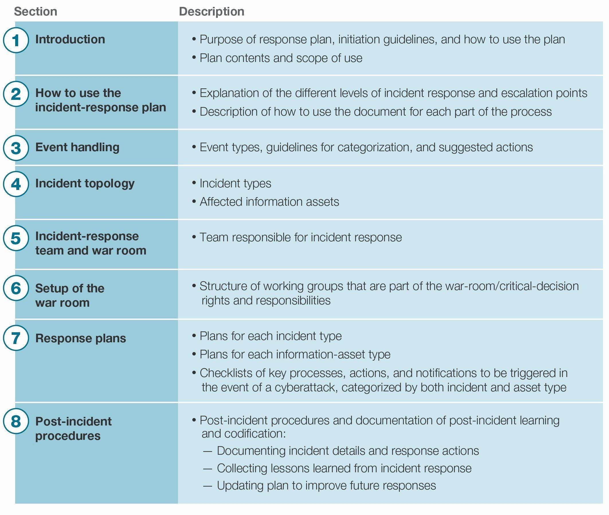 004 Incredible Incident Response Plan Template Picture  Example San For Small Busines PdfFull