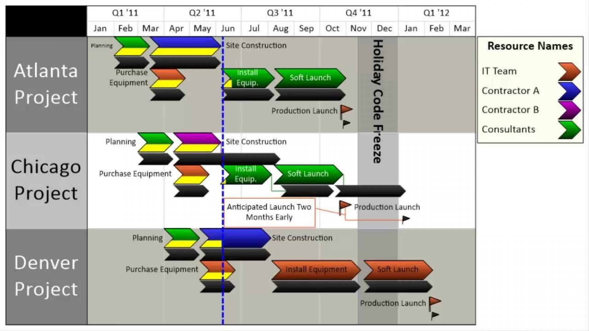 004 Remarkable Swimlane Proces Map Template Excel Concept 1920