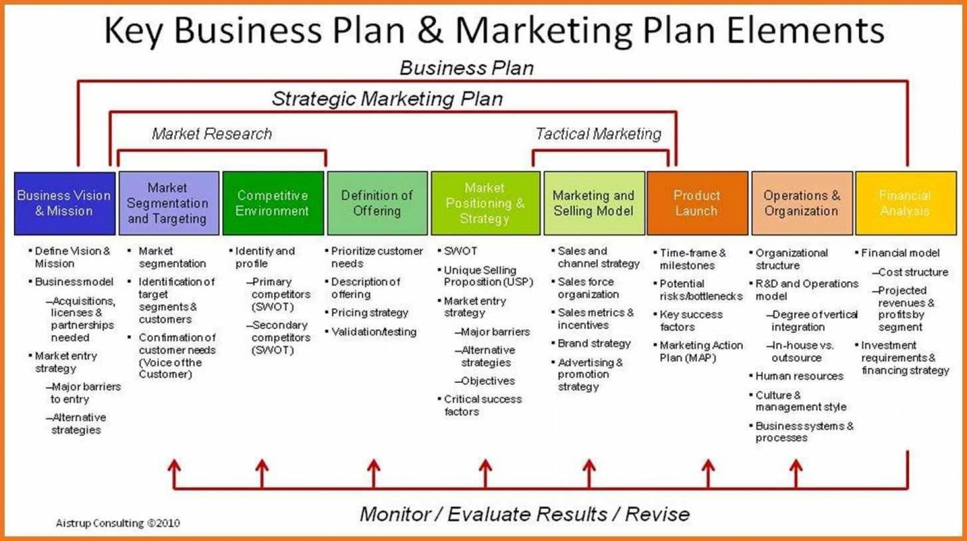 004 Stunning Strategic Marketing Plan Template Concept  Templates Example Pdf Word Sample1920