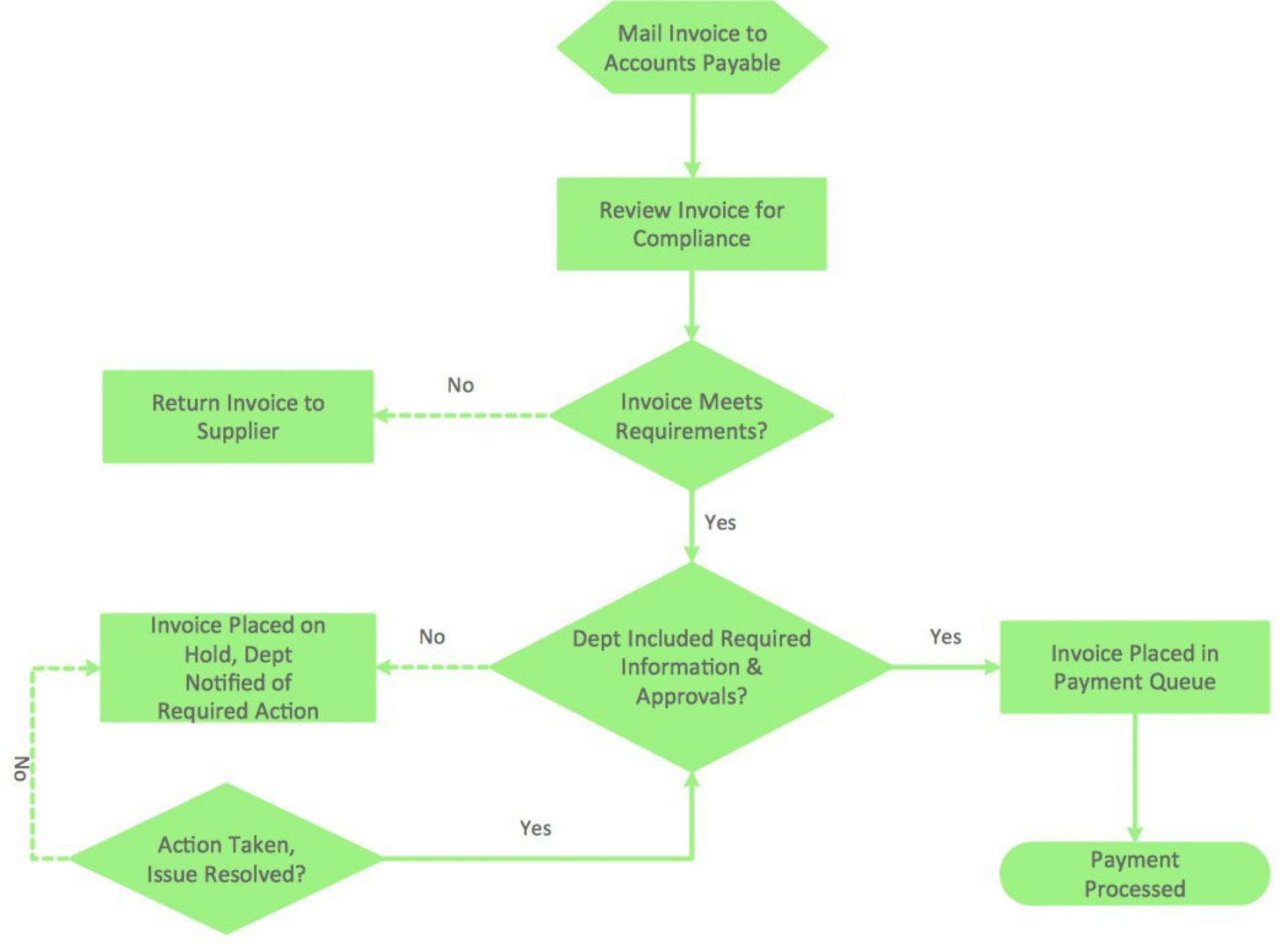 004 Top Free Flowchart Template Word Example  Proces Microsoft1920