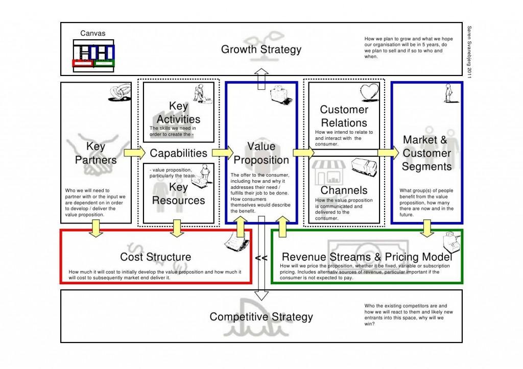 004 Unique Busines Model Canva Template Excel Deutsch Idea Large