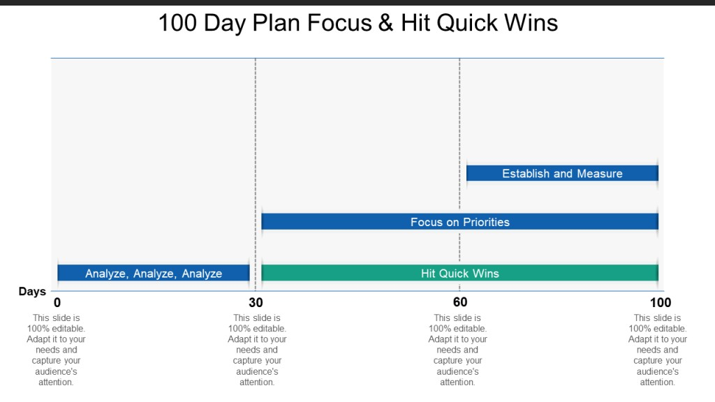 004 Wonderful 100 Day Planning Template Photo  Plan Powerpoint Free New Job ExampleLarge
