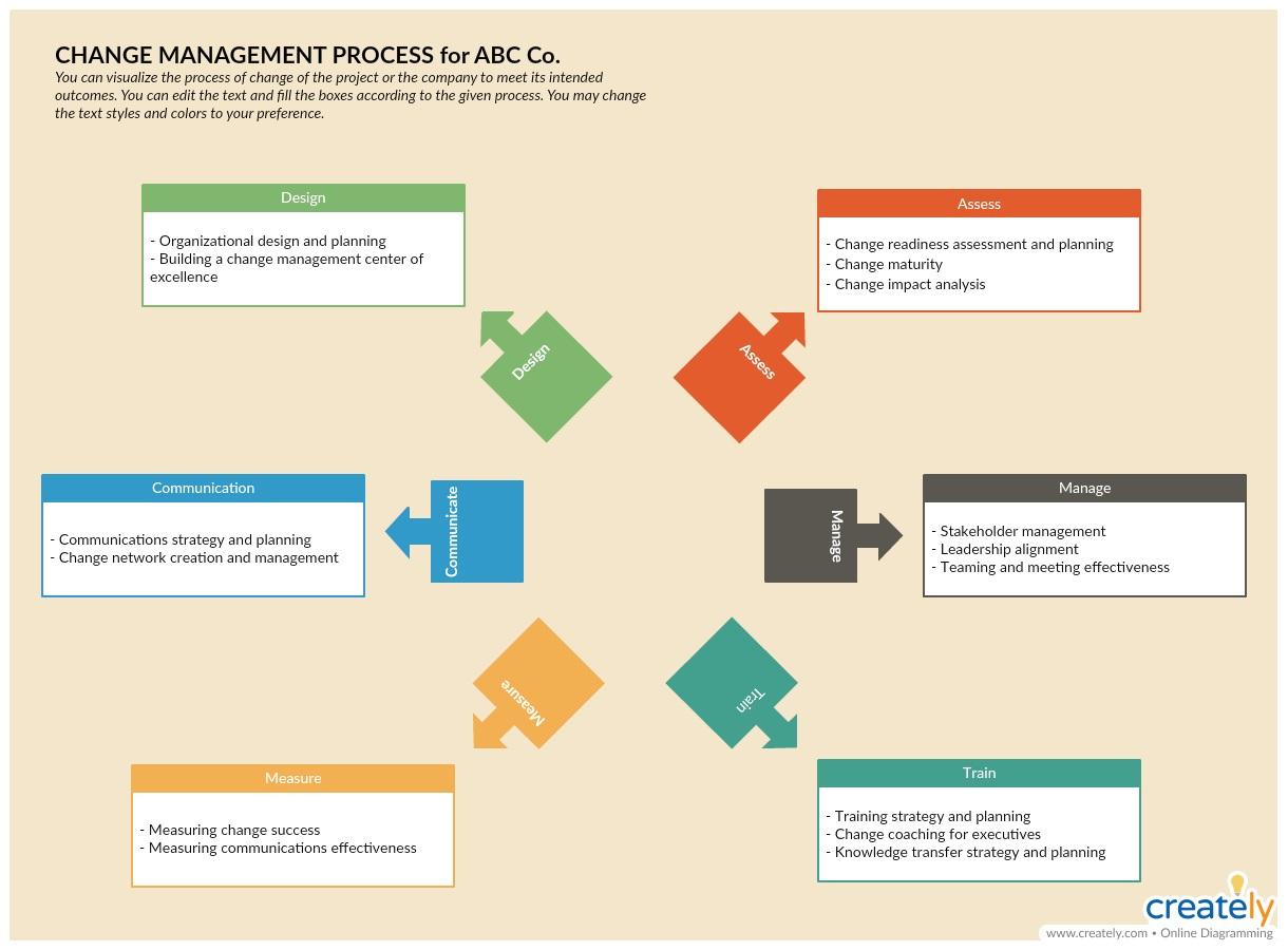 004 Wonderful Change Management Proces Template Concept Full
