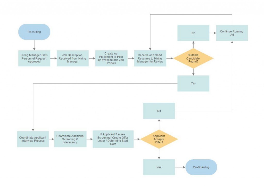 004 Wonderful Free Flow Chart Template Inspiration  Word PrintableLarge
