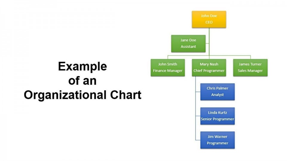005 Archaicawful Organizational Chart In Microsoft Powerpoint 2010 High Resolution 960