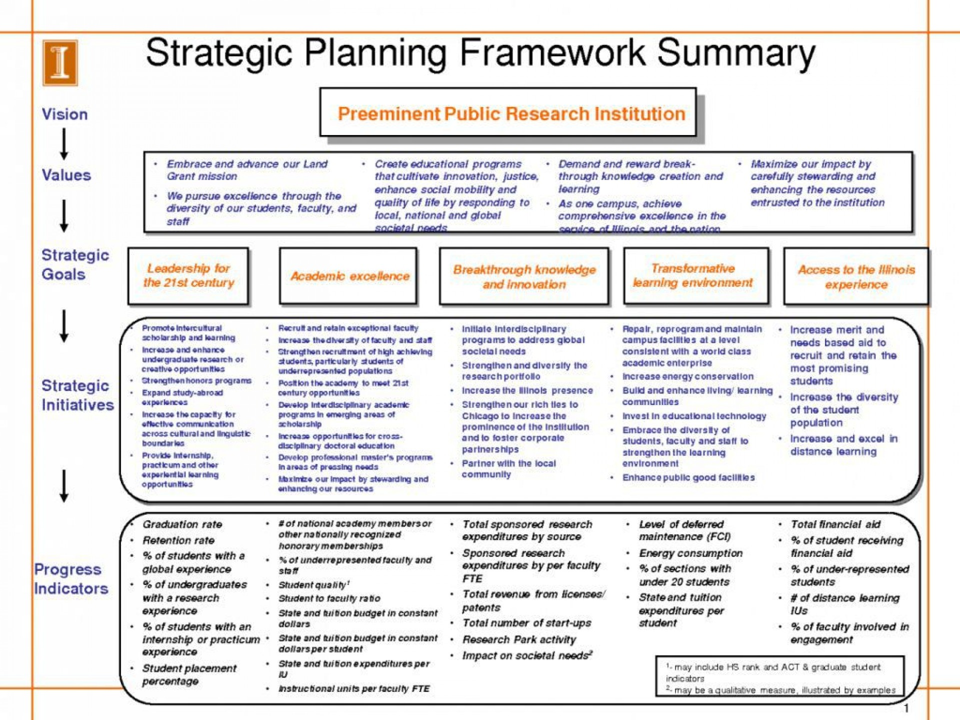 005 Archaicawful Strategic Busines Plan Template Highest Clarity  Templates Free Example1920