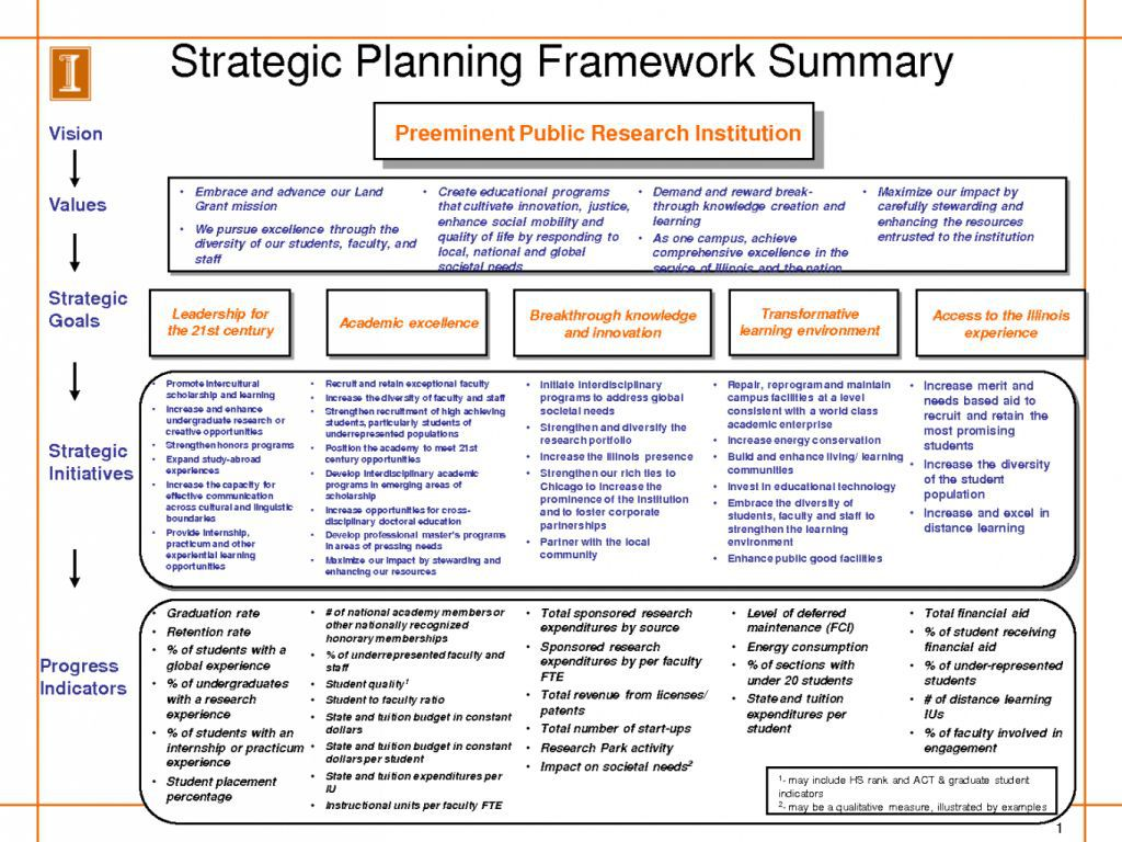 005 Archaicawful Strategic Busines Plan Template Highest Clarity  Templates Free ExampleFull