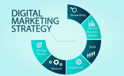 005 Awesome Digital Marketing Busines Plan Sample Example  Template