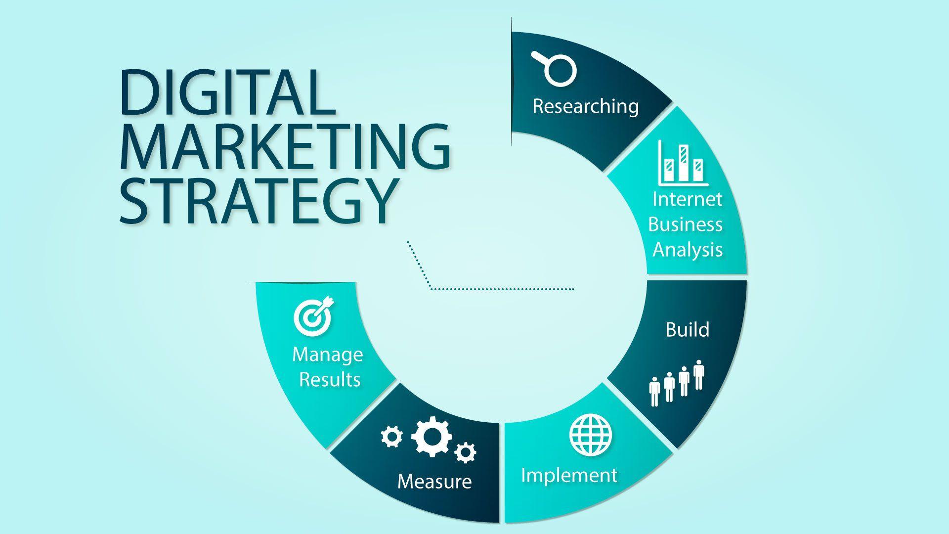 005 Awesome Digital Marketing Busines Plan Sample Example  TemplateFull