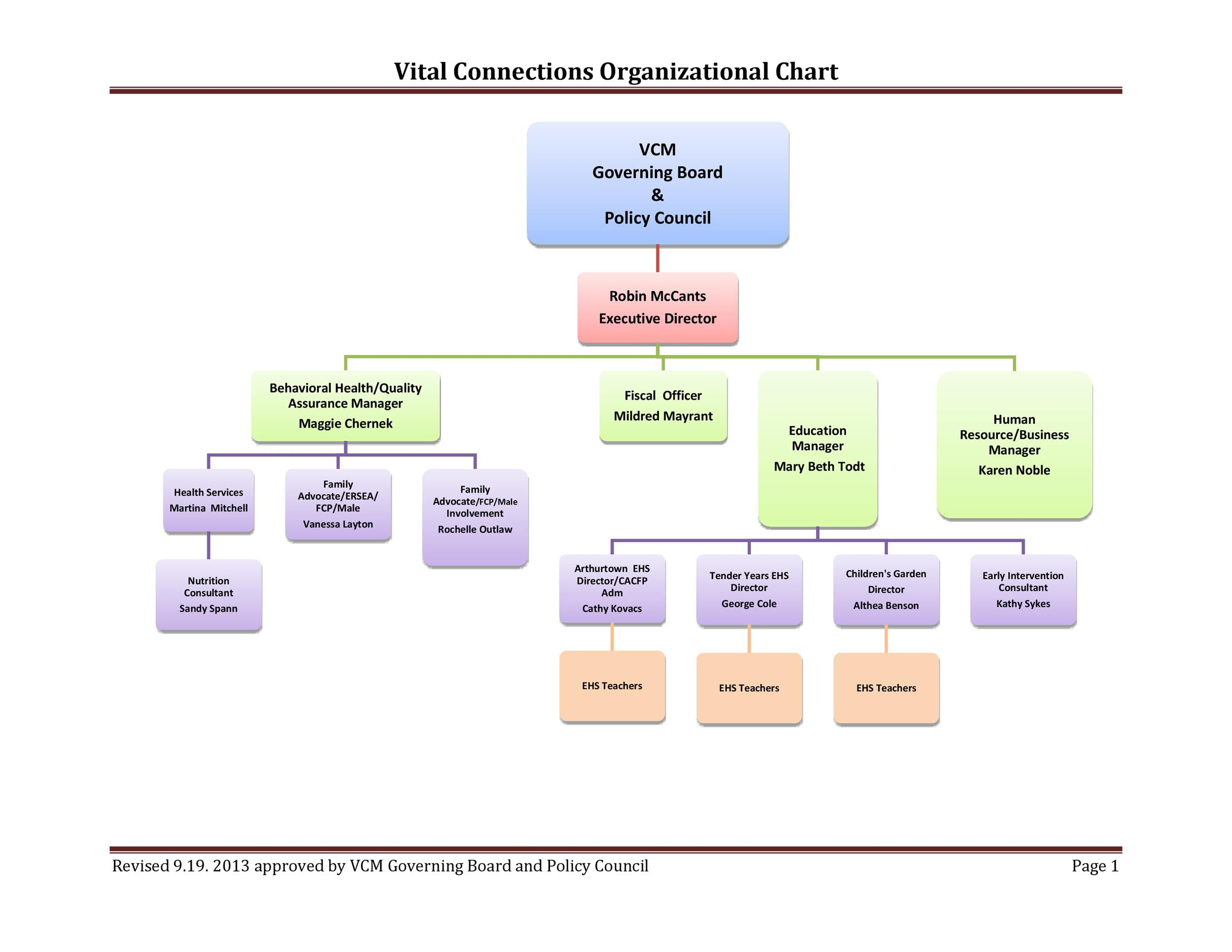 005 Excellent Hierarchy Organizational Chart Template Word Highest Quality  Hierarchical Organization -Full