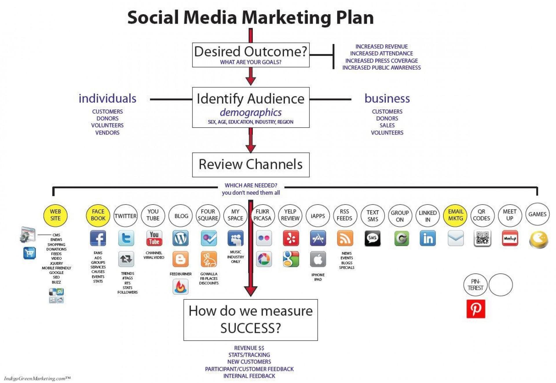 005 Fantastic Social Media Plan Example Pdf Inspiration  Template Marketing Sample1920