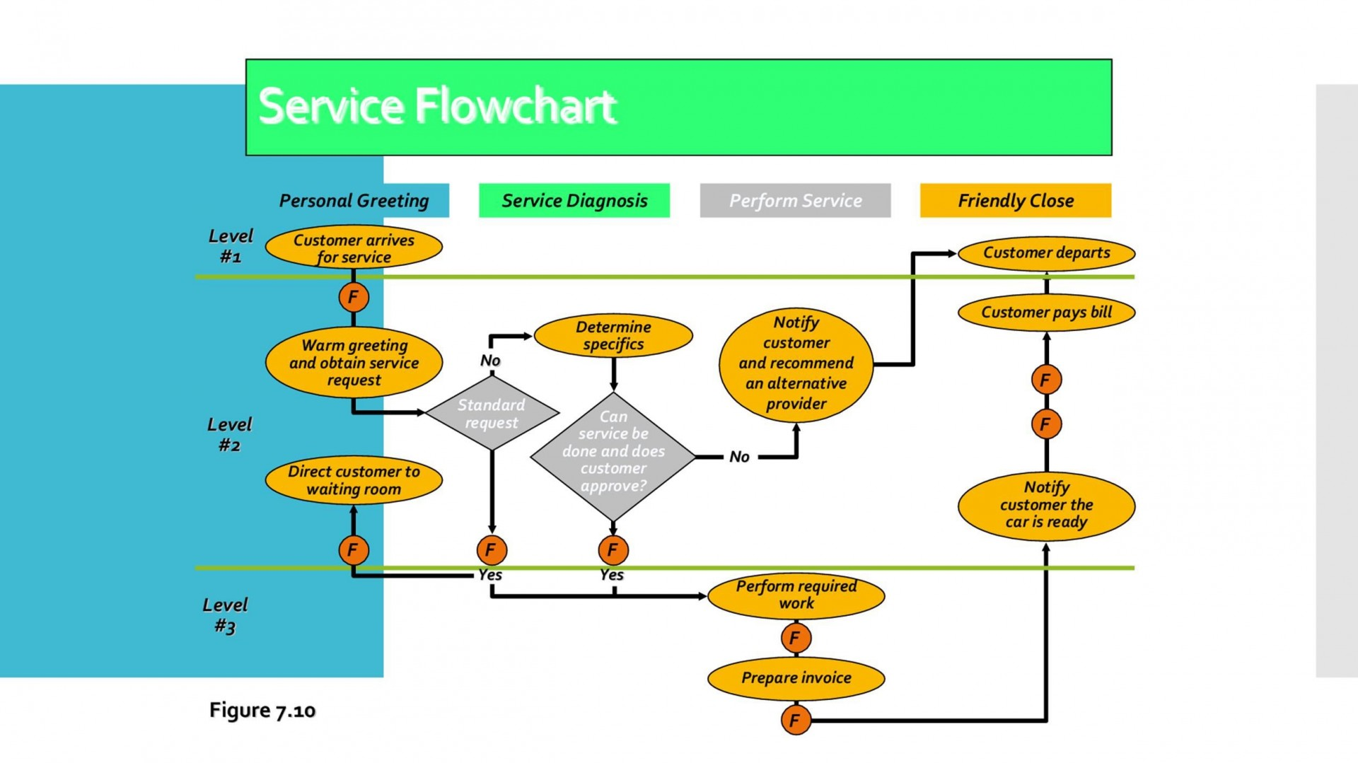 005 Fearsome Proces Flow Chart Template Excel Download Image  Free1920
