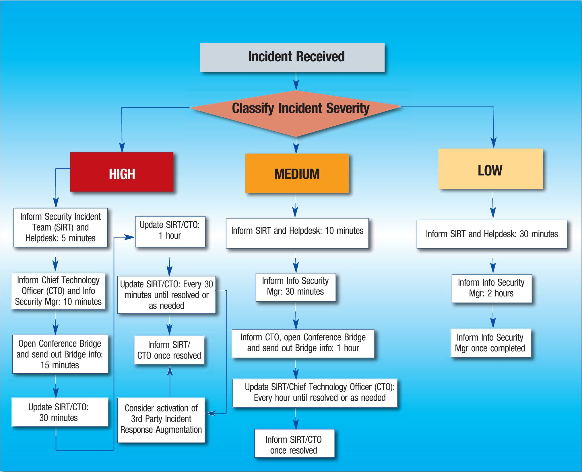 005 Formidable Security Incident Response Plan Template High Def  Hipaa Pci NistFull