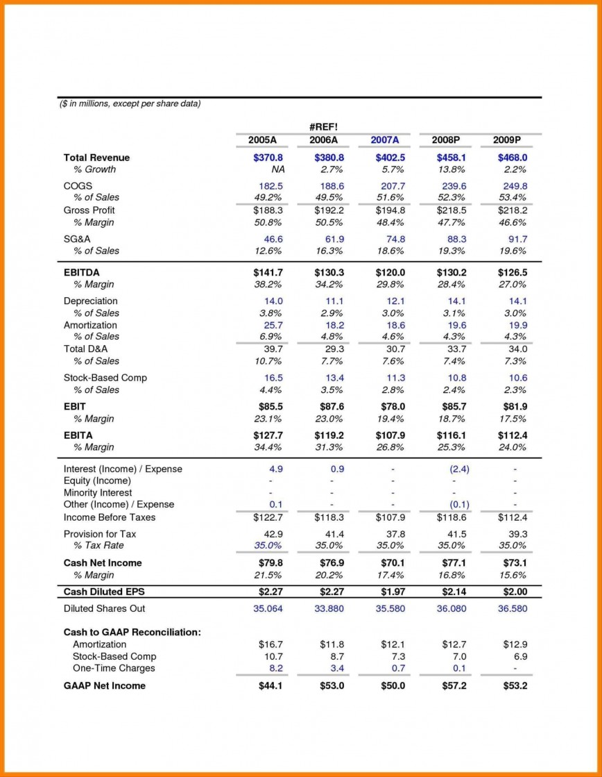 Pro Forma Financial Statement Template Addictionary