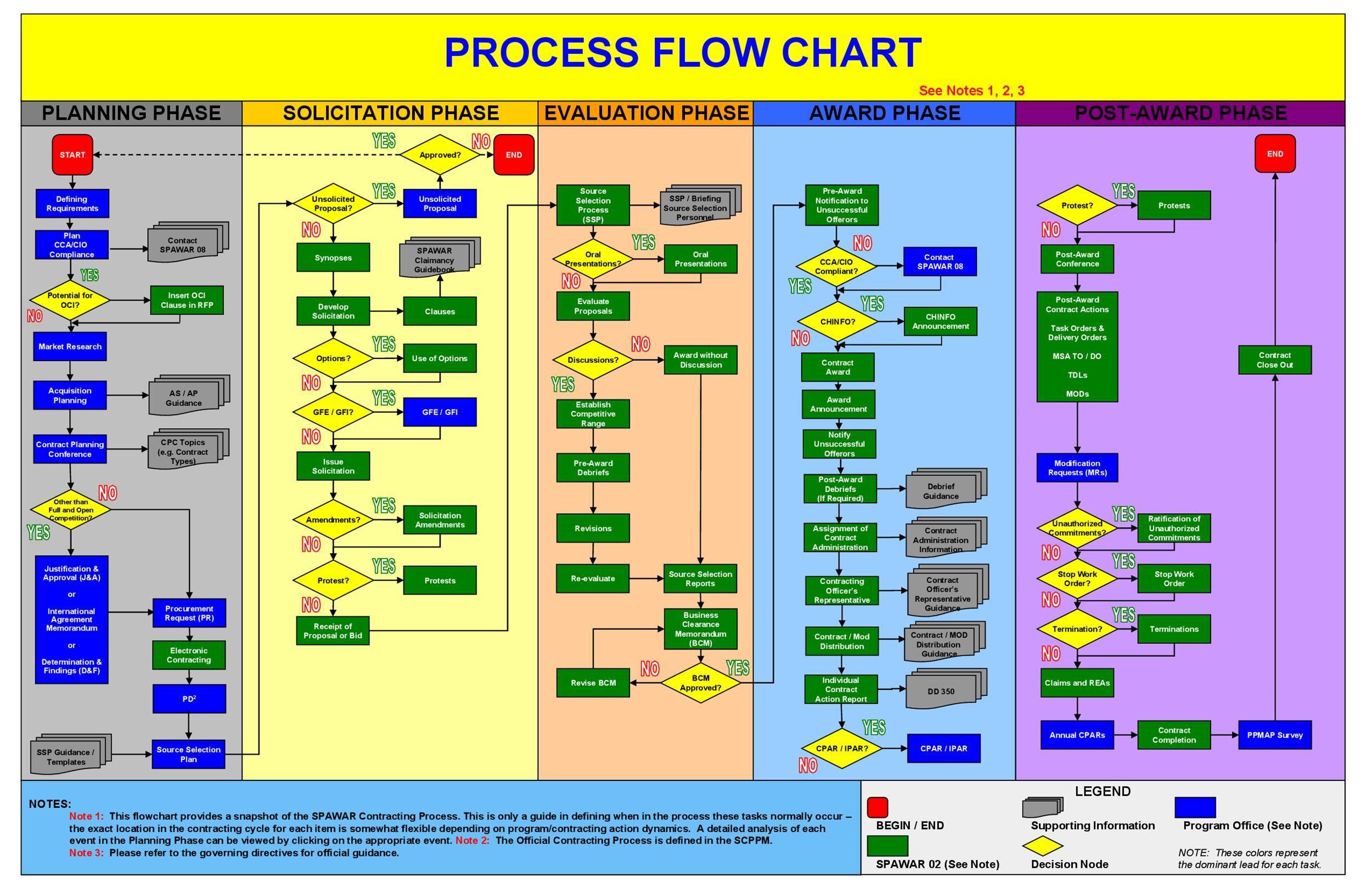 005 Impressive Detailed Proces Map Template Excel Image  Swimlane Flow Chart ThoughtFull