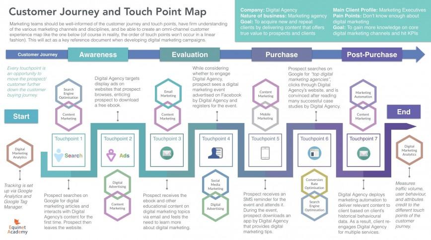 005 Impressive Digital Marketing Plan Template Download Image