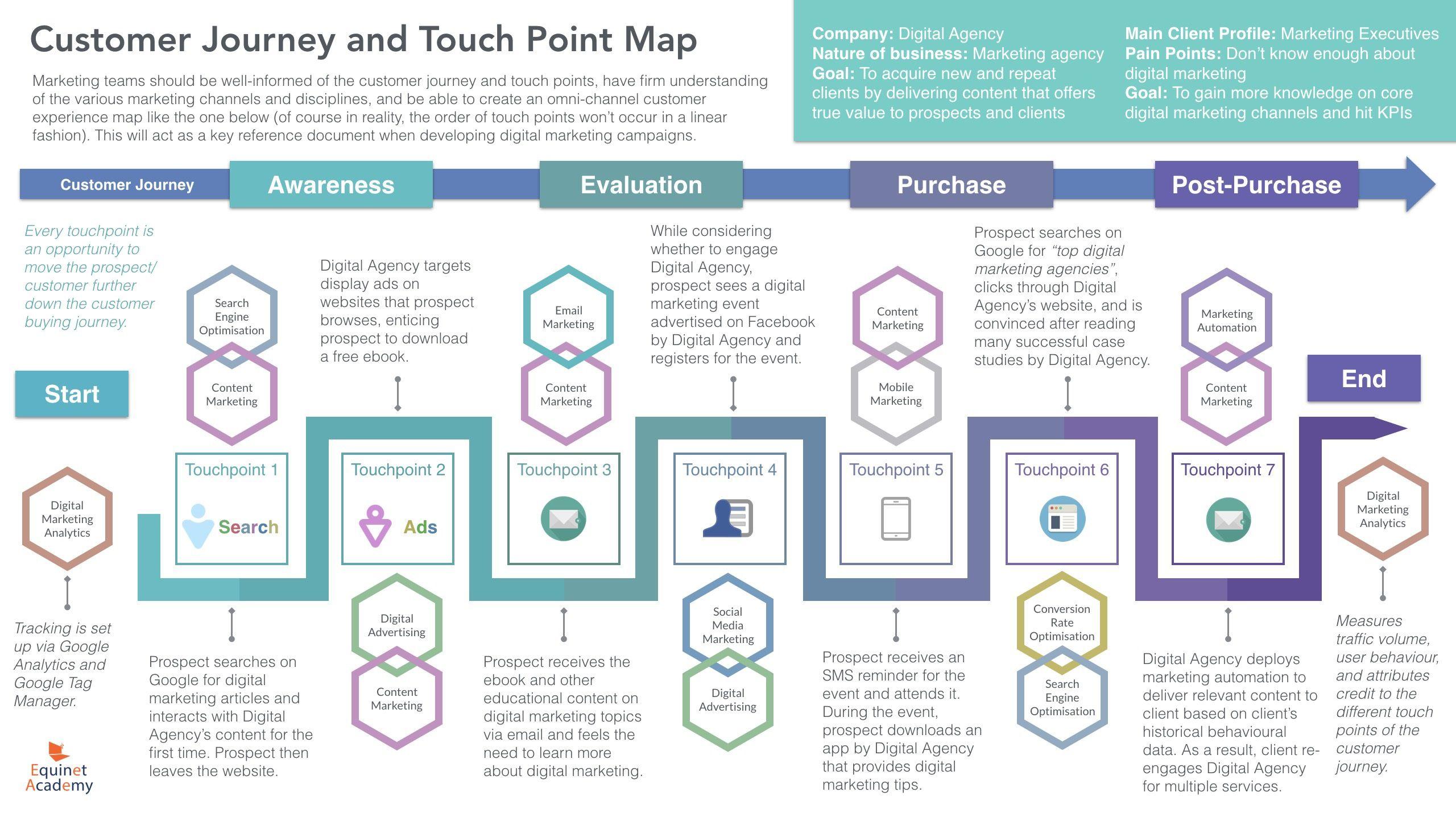 005 Impressive Digital Marketing Plan Template Download Image Full