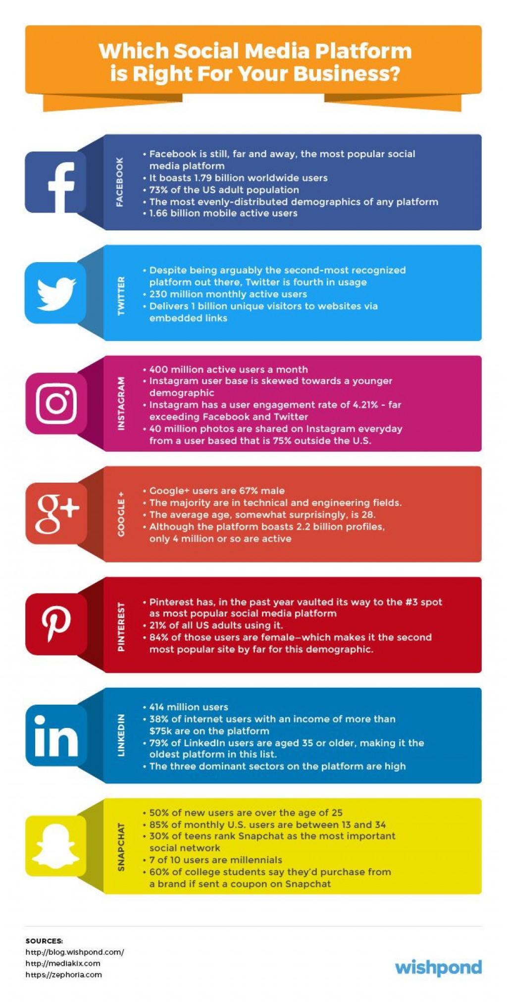 005 Impressive Social Media Marketing Plan Template 2018 Photo Large