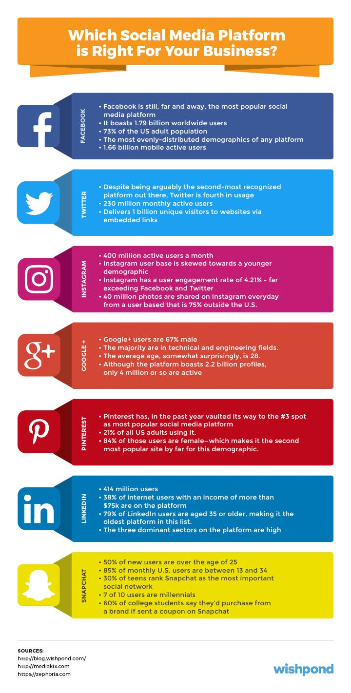 005 Impressive Social Media Marketing Plan Template 2018 Photo Full