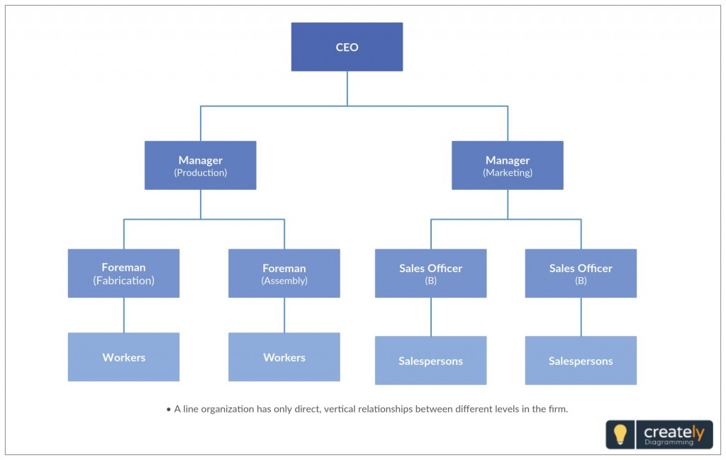 005 Magnificent Chain Of Command Template Sample  Free Download Word DiagramLarge