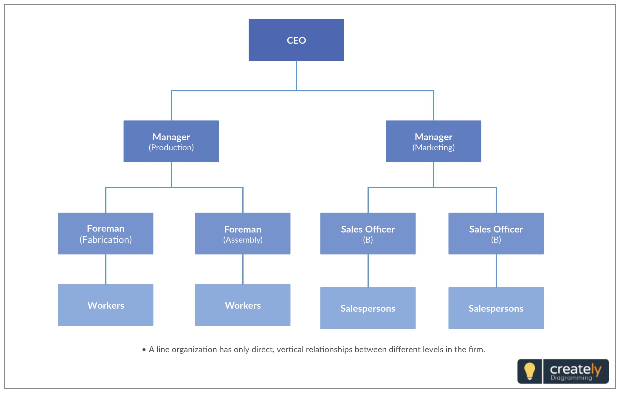 005 Magnificent Chain Of Command Template Sample  Free Download Word DiagramFull
