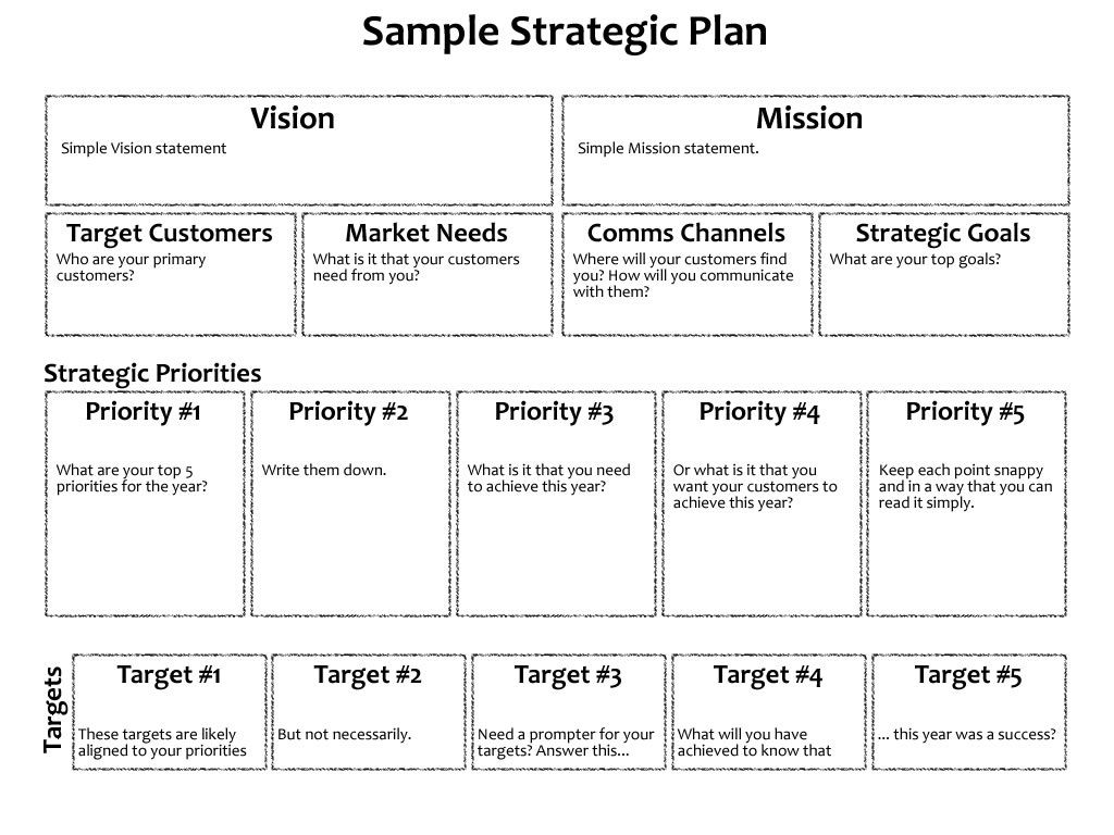 005 Magnificent Strategic Plan Outline Template Example  MarketingFull